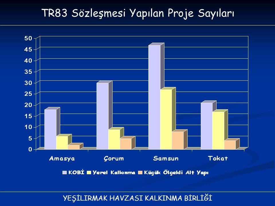 TR83 Sözleşmesi Yapılan Proje Sayıları