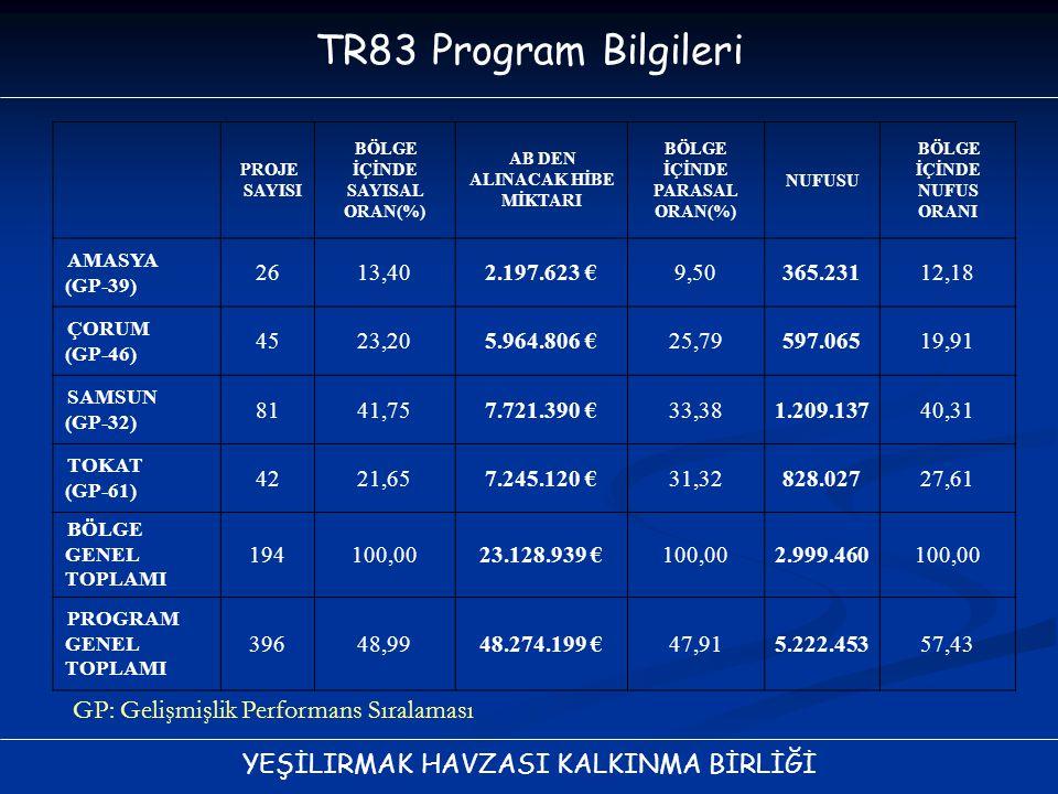 TR83 Program Bilgileri GP: Gelişmişlik Performans Sıralaması 26 13,40