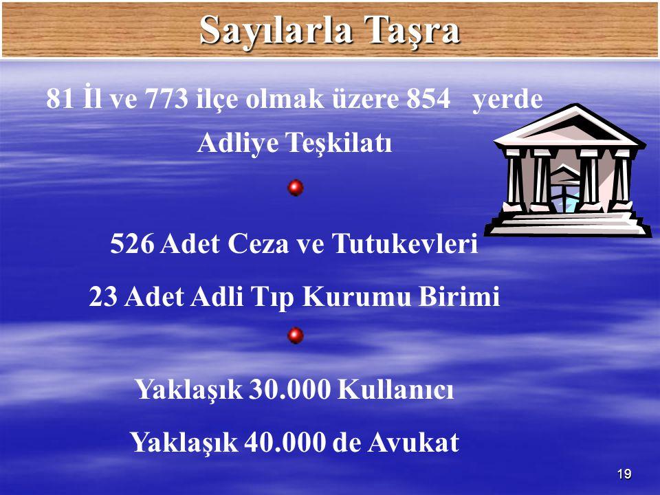 Sayılarla Taşra 81 İl ve 773 ilçe olmak üzere 854 yerde Adliye Teşkilatı. 526 Adet Ceza ve Tutukevleri.