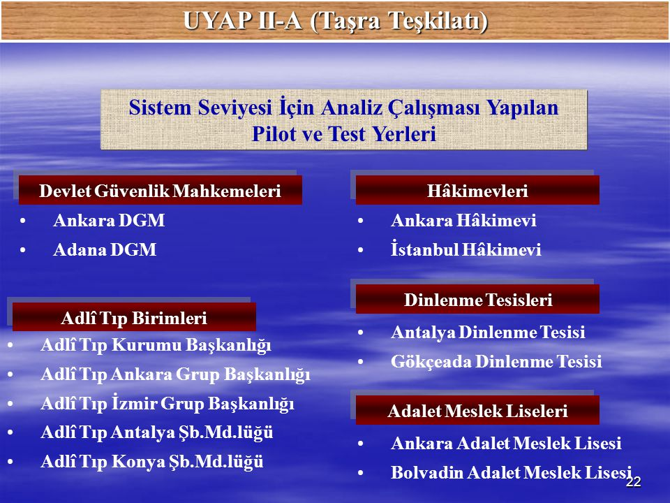 UYAP II-A (Taşra Teşkilatı)