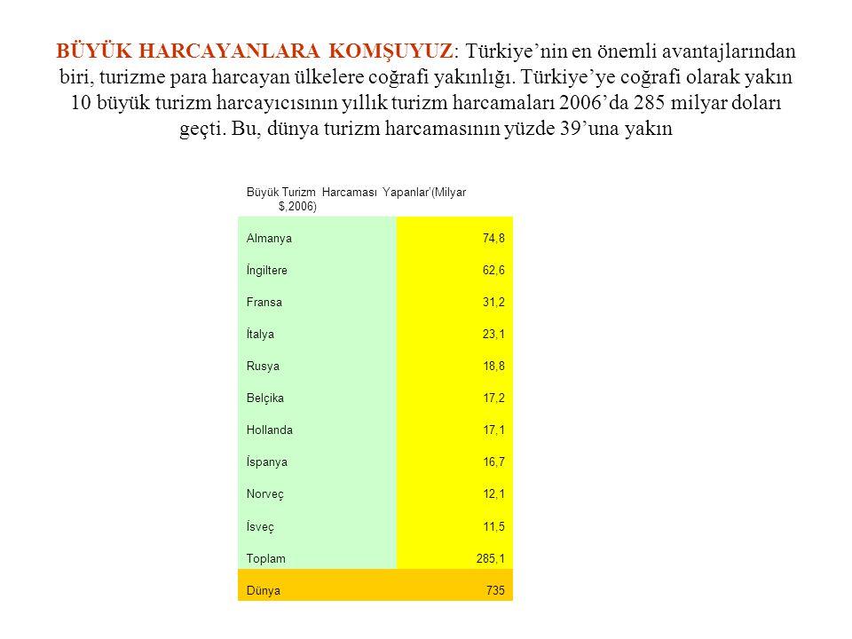 BÜYÜK HARCAYANLARA KOMŞUYUZ: Türkiye'nin en önemli avantajlarından biri, turizme para harcayan ülkelere coğrafi yakınlığı. Türkiye'ye coğrafi olarak yakın 10 büyük turizm harcayıcısının yıllık turizm harcamaları 2006'da 285 milyar doları geçti. Bu, dünya turizm harcamasının yüzde 39'una yakın
