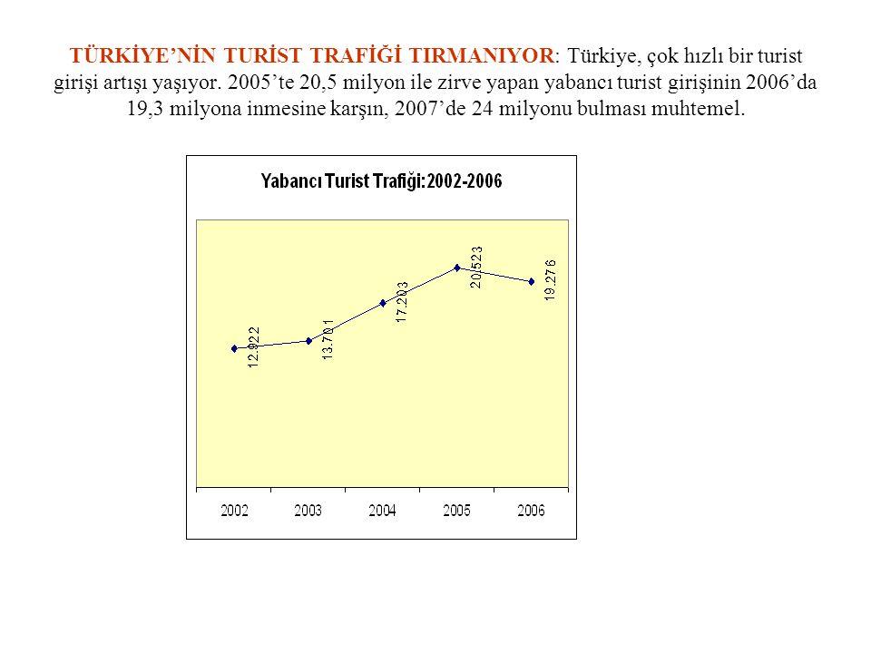 TÜRKİYE'NİN TURİST TRAFİĞİ TIRMANIYOR: Türkiye, çok hızlı bir turist girişi artışı yaşıyor.