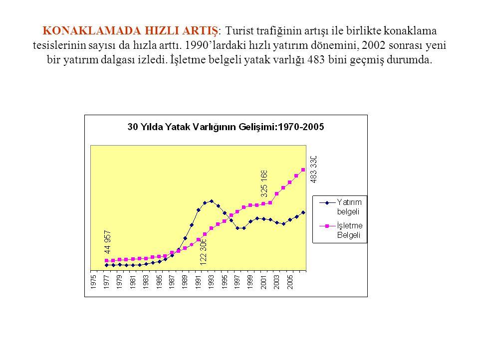 KONAKLAMADA HIZLI ARTIŞ: Turist trafiğinin artışı ile birlikte konaklama tesislerinin sayısı da hızla arttı.