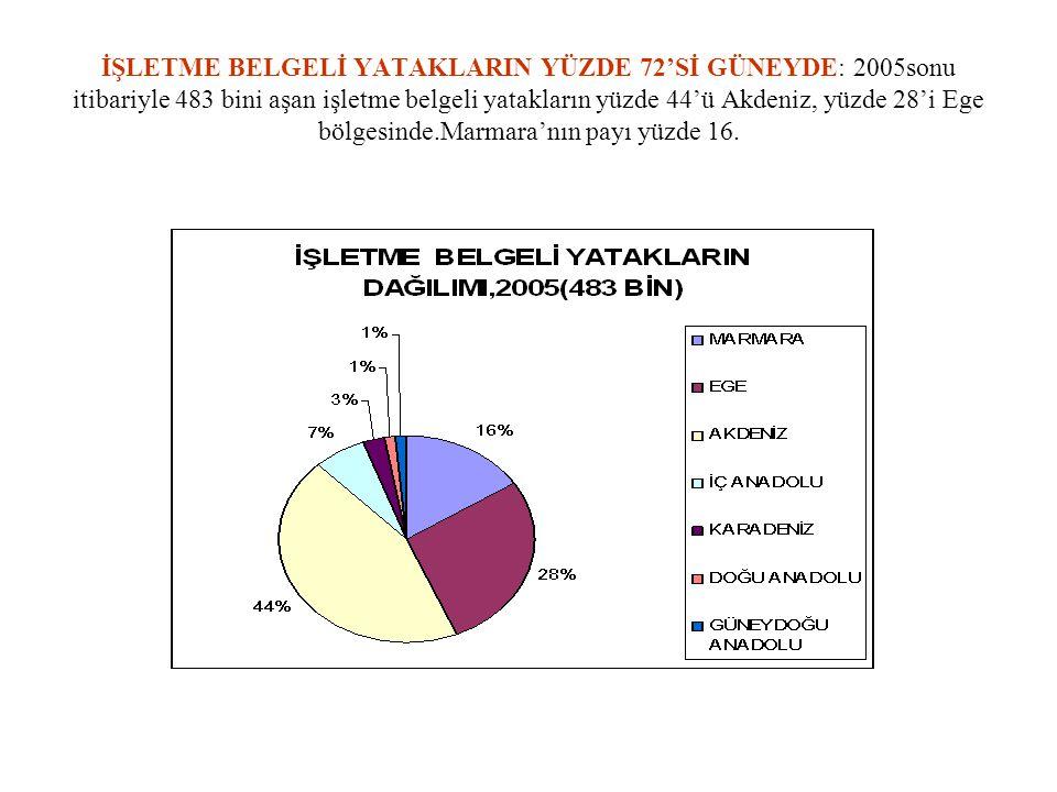 İŞLETME BELGELİ YATAKLARIN YÜZDE 72'Sİ GÜNEYDE: 2005sonu itibariyle 483 bini aşan işletme belgeli yatakların yüzde 44'ü Akdeniz, yüzde 28'i Ege bölgesinde.Marmara'nın payı yüzde 16.