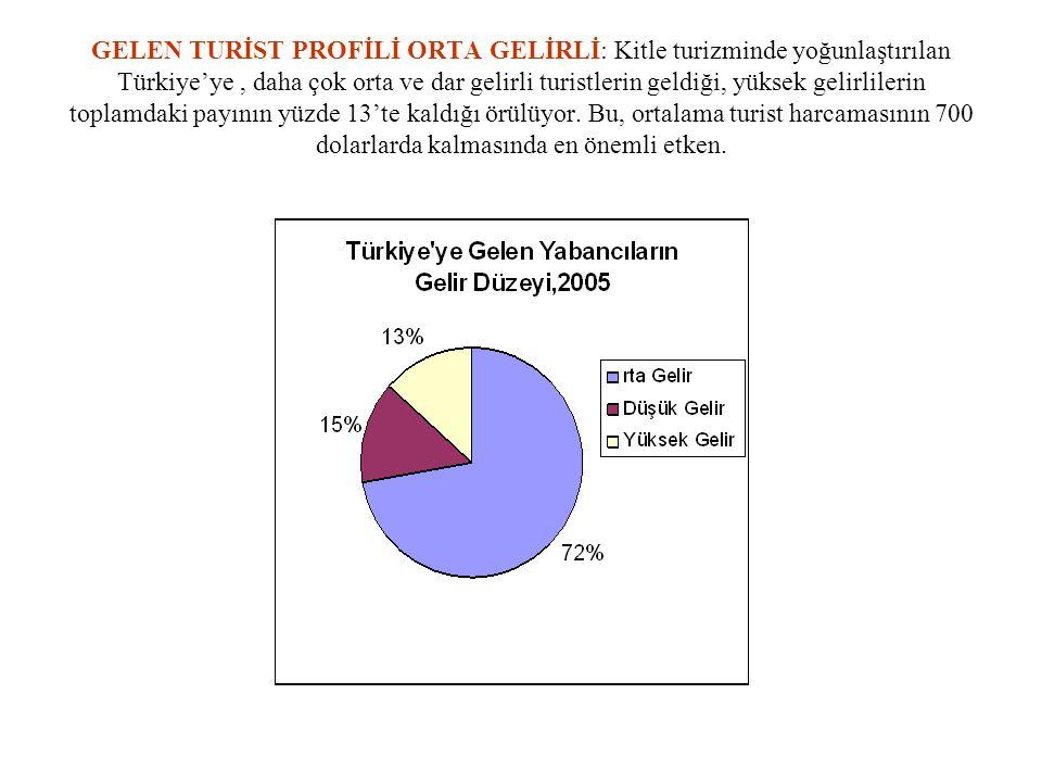 GELEN TURİST PROFİLİ ORTA GELİRLİ: Kitle turizminde yoğunlaştırılan Türkiye'ye , daha çok orta ve dar gelirli turistlerin geldiği, yüksek gelirlilerin toplamdaki payının yüzde 13'te kaldığı örülüyor.
