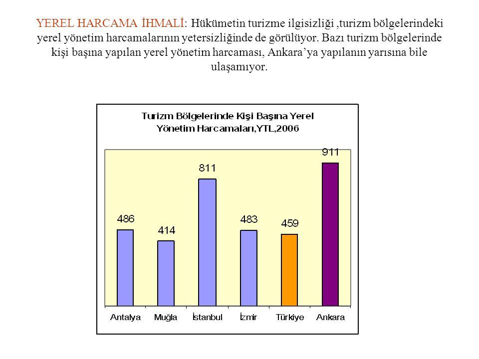 YEREL HARCAMA İHMALİ: Hükümetin turizme ilgisizliği ,turizm bölgelerindeki yerel yönetim harcamalarının yetersizliğinde de görülüyor.