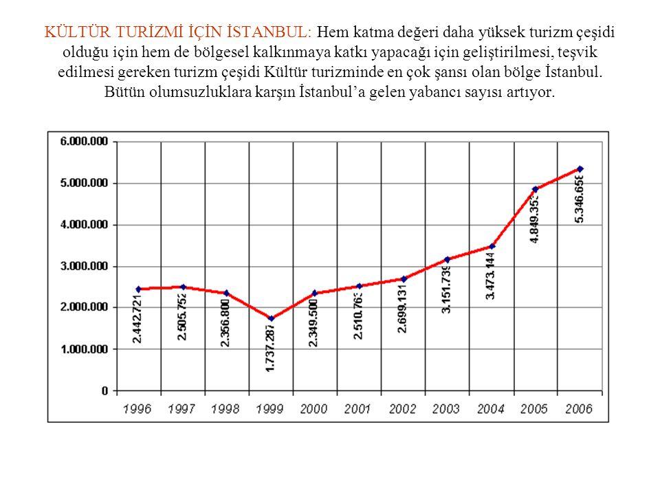 KÜLTÜR TURİZMİ İÇİN İSTANBUL: Hem katma değeri daha yüksek turizm çeşidi olduğu için hem de bölgesel kalkınmaya katkı yapacağı için geliştirilmesi, teşvik edilmesi gereken turizm çeşidi Kültür turizminde en çok şansı olan bölge İstanbul.