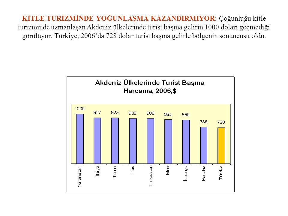 KİTLE TURİZMİNDE YOĞUNLAŞMA KAZANDIRMIYOR: Çoğunluğu kitle turizminde uzmanlaşan Akdeniz ülkelerinde turist başına gelirin 1000 doları geçmediği görülüyor.
