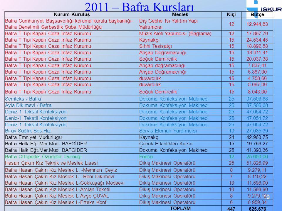2011 – Bafra Kursları Kurum-Kuruluş Meslek Kişi Bütçe