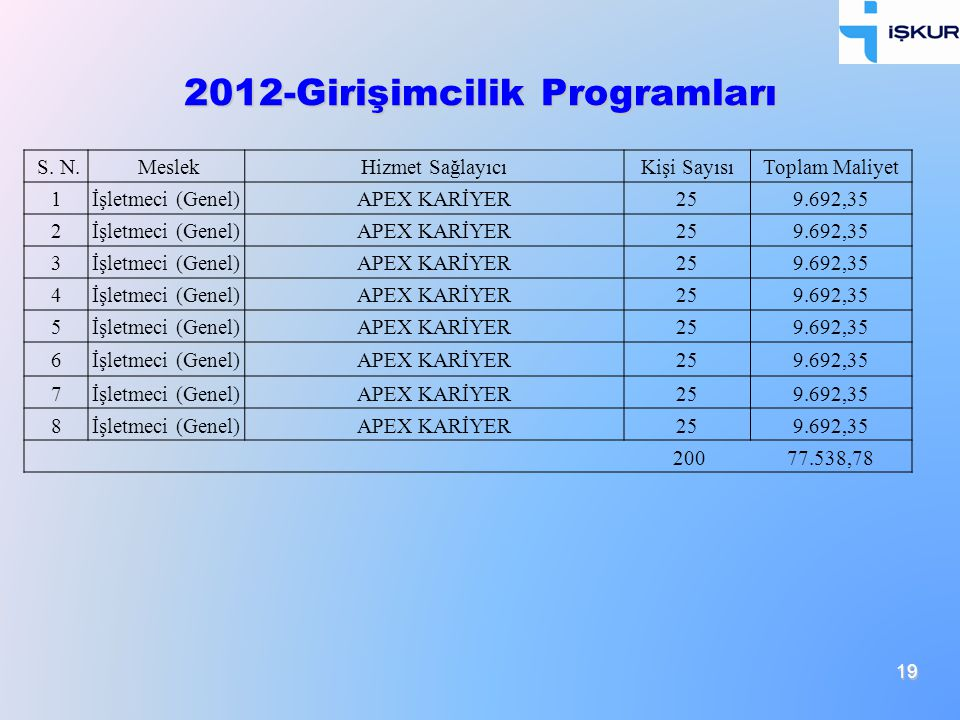 2012-Girişimcilik Programları