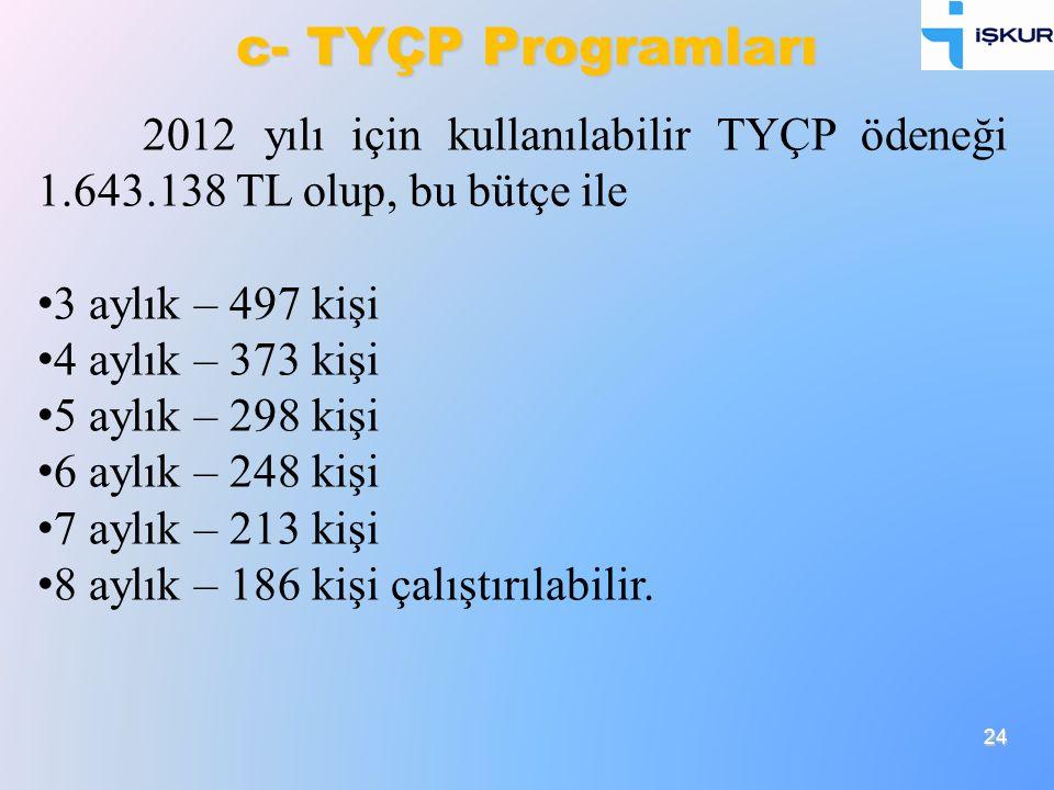 c- TYÇP Programları 2012 yılı için kullanılabilir TYÇP ödeneği 1.643.138 TL olup, bu bütçe ile. 3 aylık – 497 kişi.