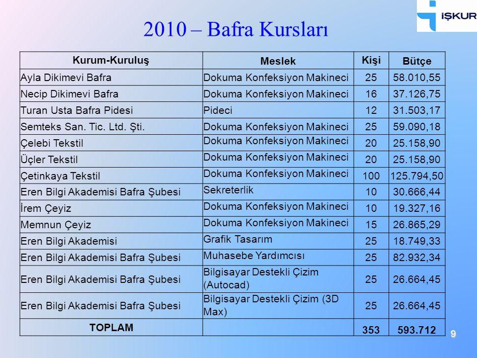 2010 – Bafra Kursları Kurum-Kuruluş Meslek Kişi Bütçe