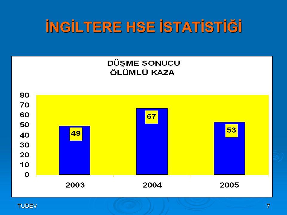 İNGİLTERE HSE İSTATİSTİĞİ
