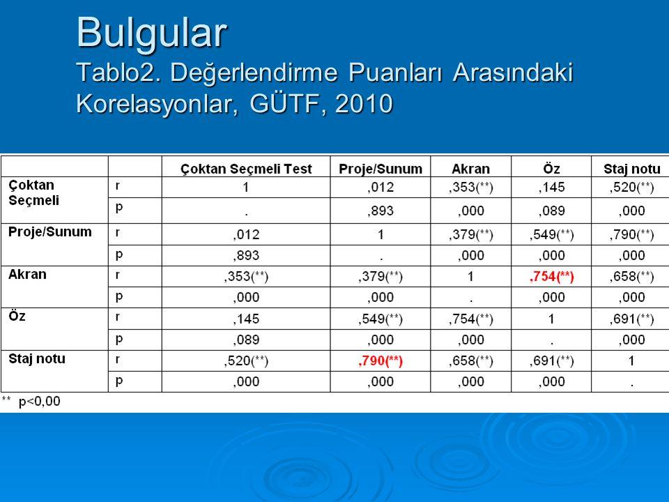Bulgular Tablo2. Değerlendirme Puanları Arasındaki Korelasyonlar, GÜTF, 2010