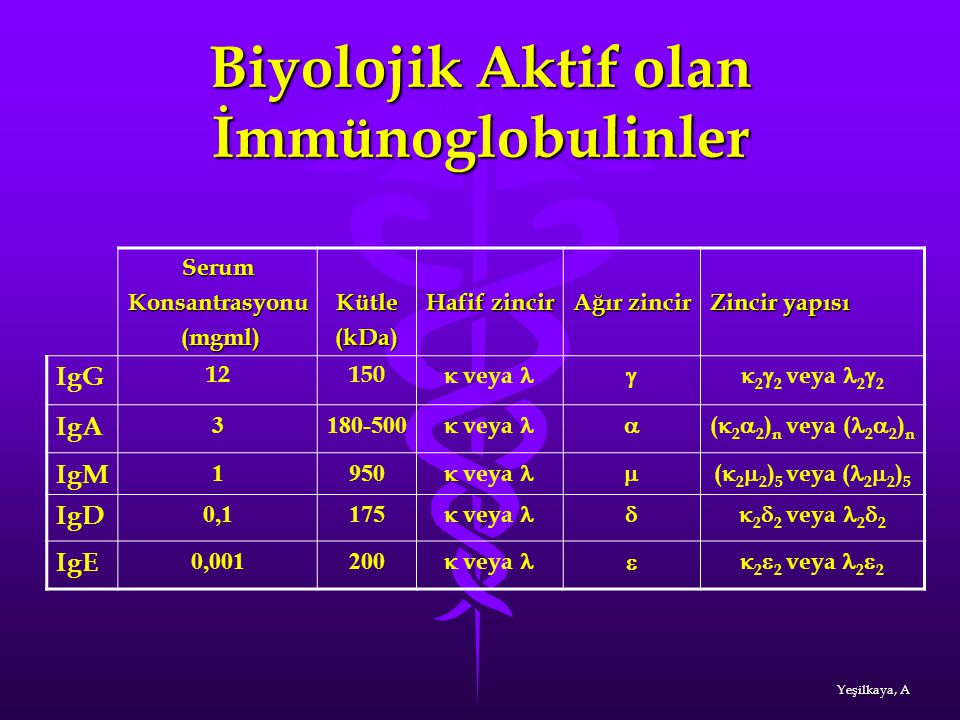 Biyolojik Aktif olan İmmünoglobulinler
