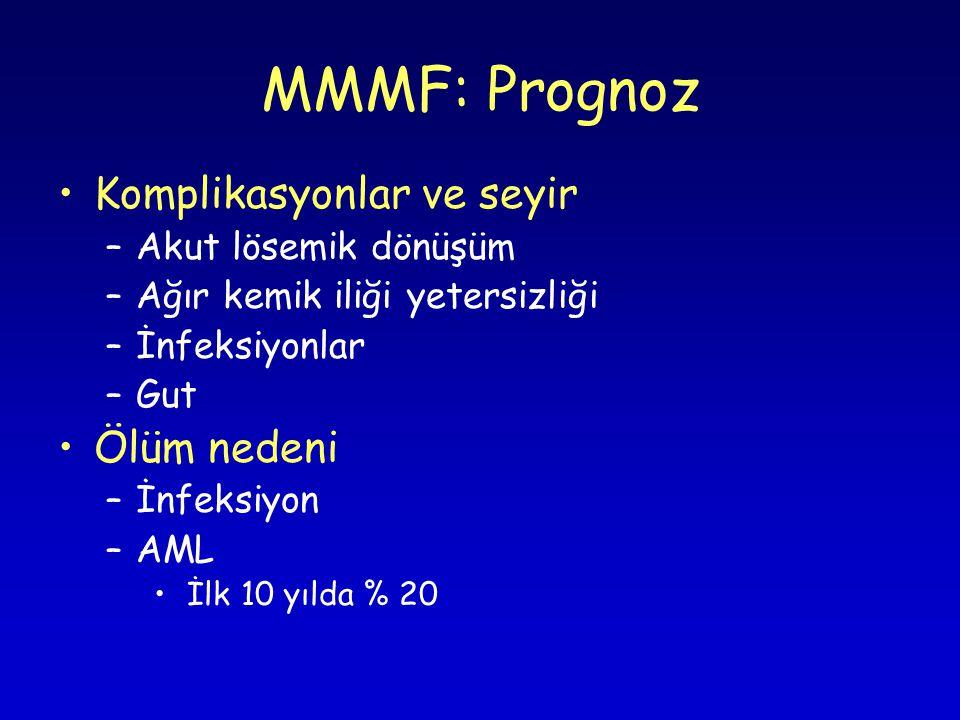 MMMF: Prognoz Komplikasyonlar ve seyir Ölüm nedeni