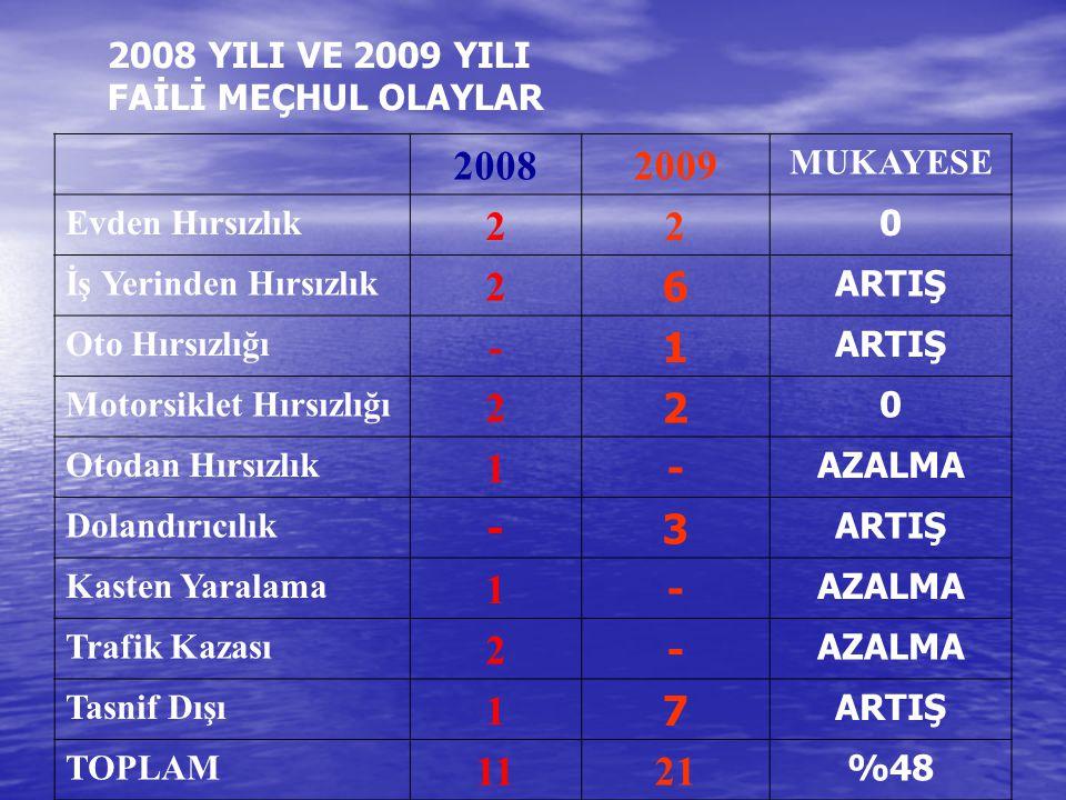 2008 YILI VE 2009 YILI FAİLİ MEÇHUL OLAYLAR
