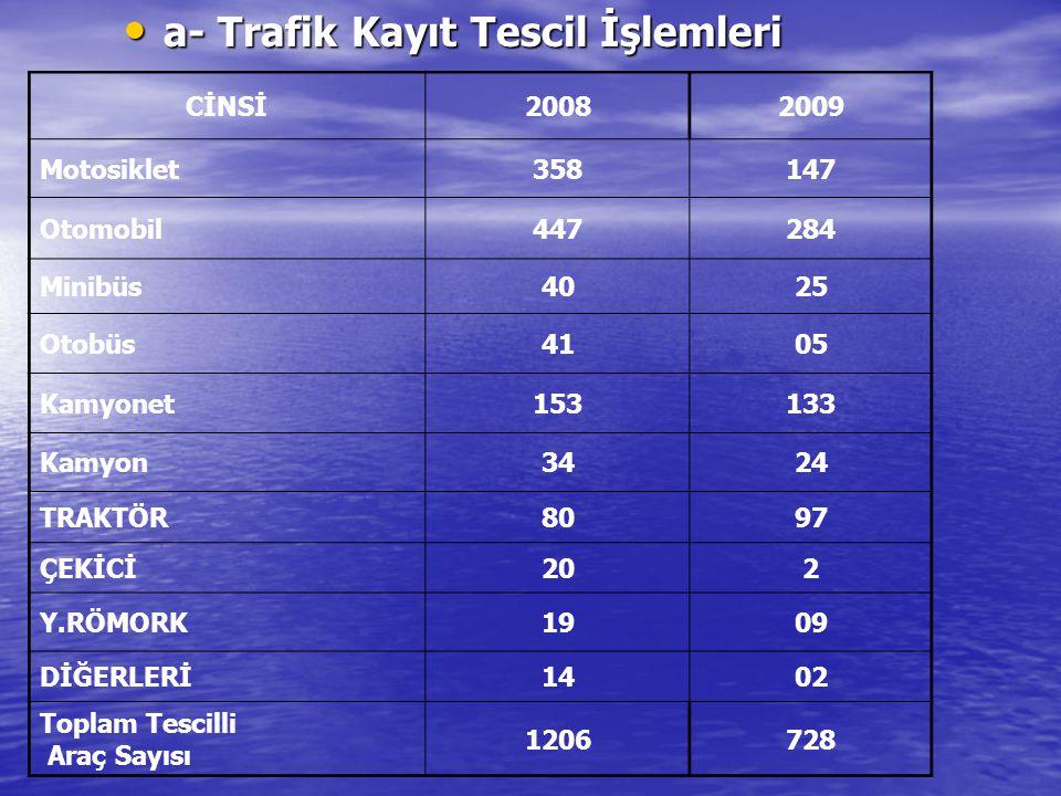 a- Trafik Kayıt Tescil İşlemleri