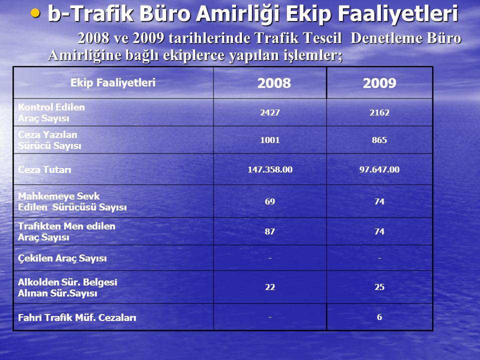 b-Trafik Büro Amirliği Ekip Faaliyetleri