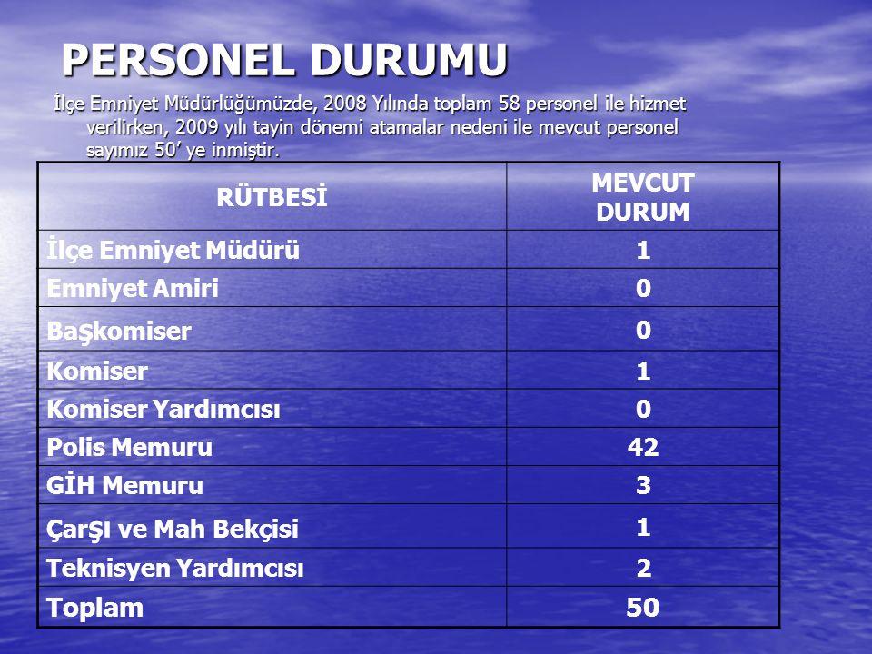 PERSONEL DURUMU Toplam 50 RÜTBESİ MEVCUT DURUM İlçe Emniyet Müdürü 1