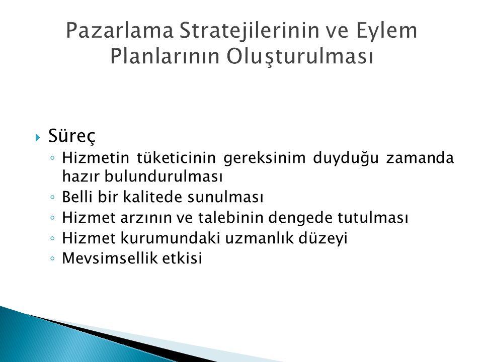 Pazarlama Stratejilerinin ve Eylem Planlarının Oluşturulması
