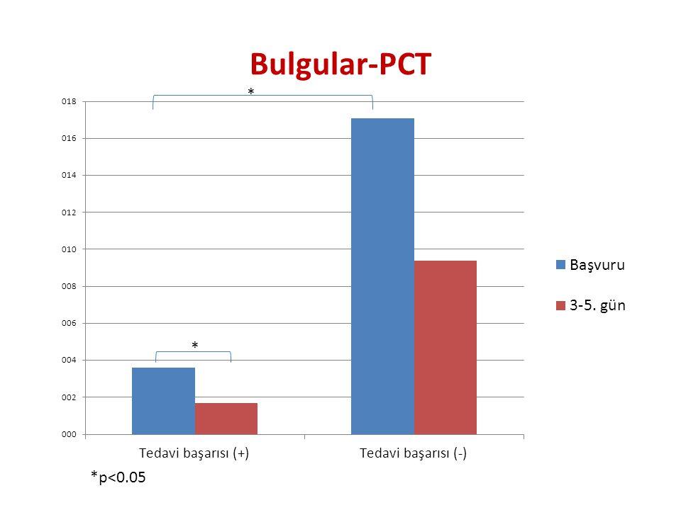 Bulgular-PCT * * *p<0.05