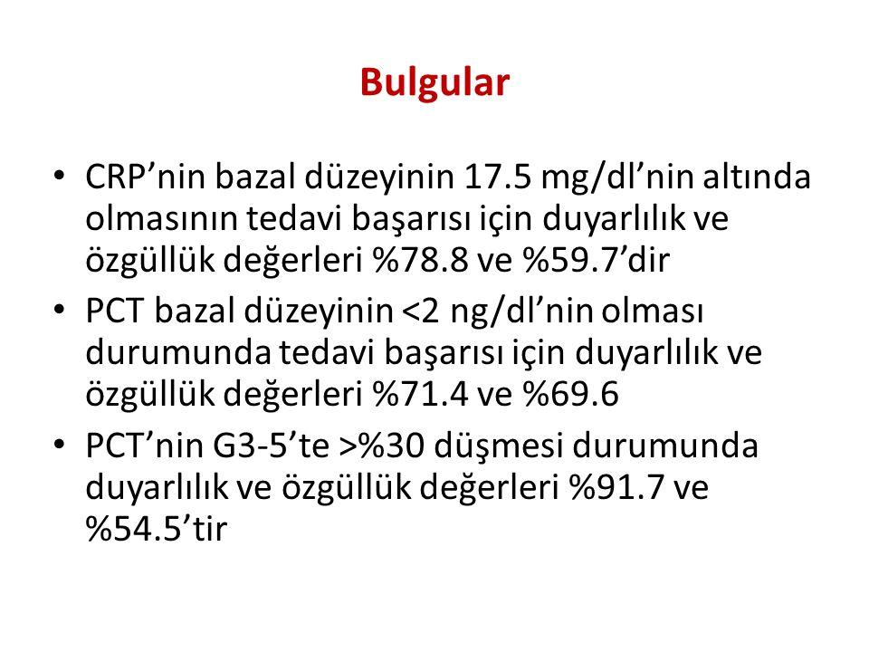 Bulgular CRP'nin bazal düzeyinin 17.5 mg/dl'nin altında olmasının tedavi başarısı için duyarlılık ve özgüllük değerleri %78.8 ve %59.7'dir.