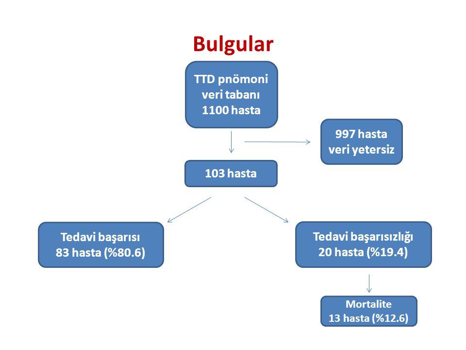 TTD pnömoni veri tabanı