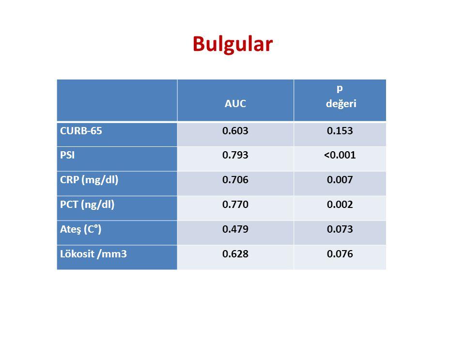 Bulgular AUC p değeri CURB-65 0.603 0.153 PSI 0.793 <0.001