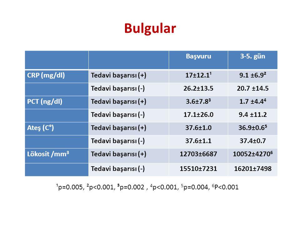 Bulgular Başvuru 3-5. gün CRP (mg/dl) Tedavi başarısı (+) 17±12.1¹