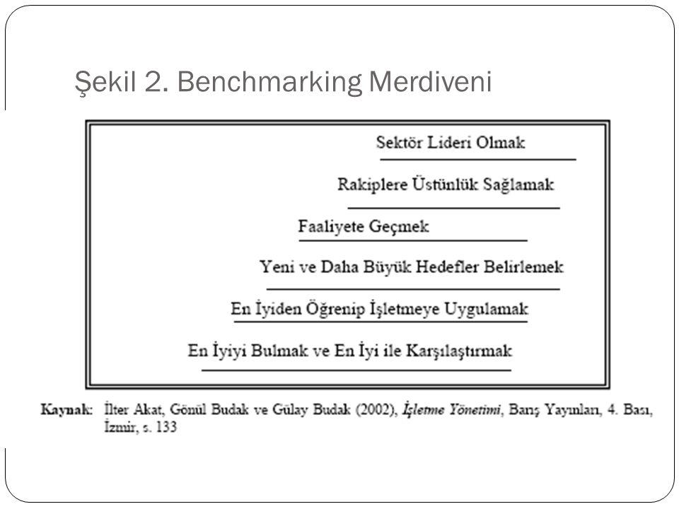 Şekil 2. Benchmarking Merdiveni