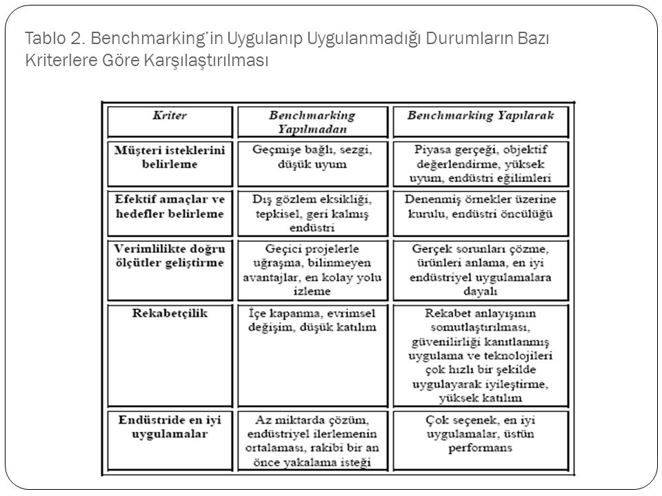 Tablo 2. Benchmarking'in Uygulanıp Uygulanmadığı Durumların Bazı Kriterlere Göre Karşılaştırılması