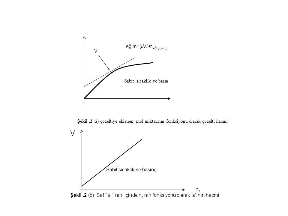 V eğim=(V/na)T,p,ni,nj V Sabit sıcaklık ve basın