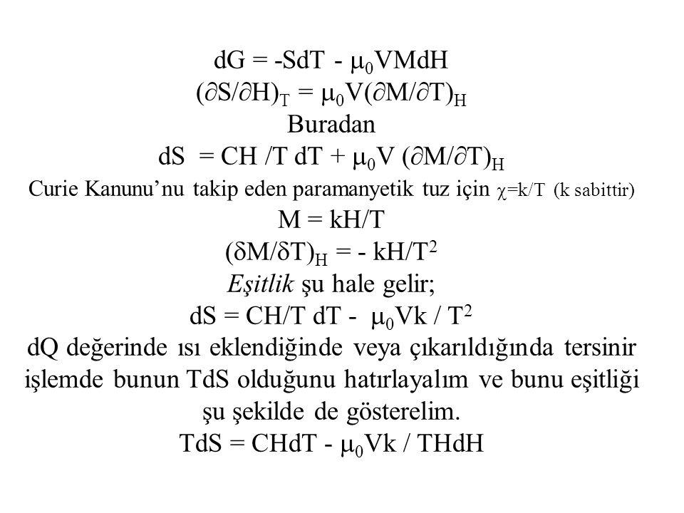 dS = CH /T dT + 0V (M/T)H M = kH/T (M/T)H = - kH/T2