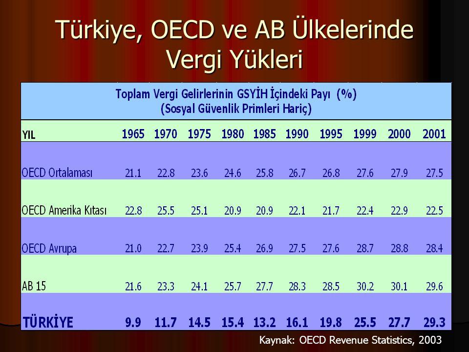 Türkiye, OECD ve AB Ülkelerinde Vergi Yükleri