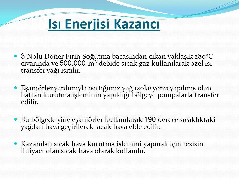ISI ENIsı Enerjisi Kazancı ERJİSİ ELDESİ