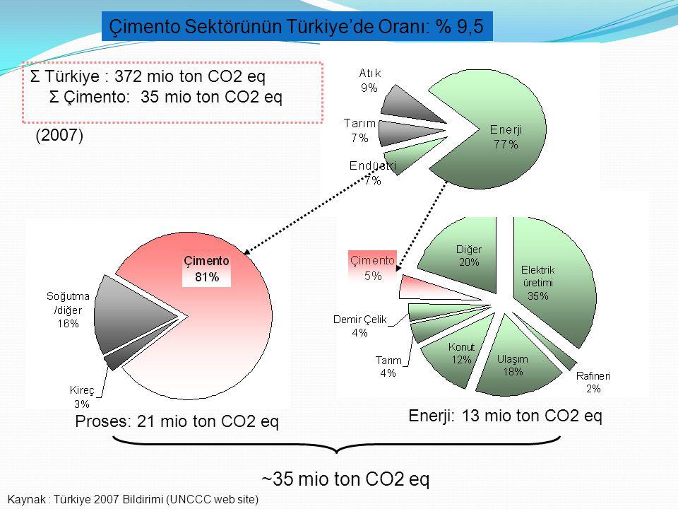Çimento Sektörünün Türkiye'de Oranı: % 9,5