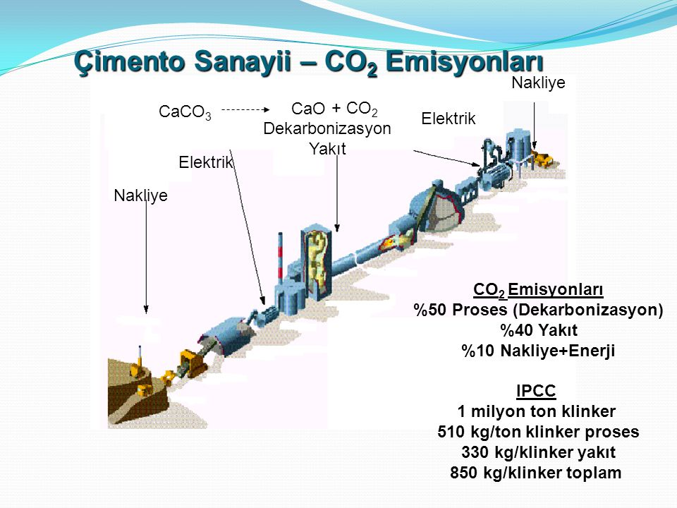 Çimento Sanayii – CO2 Emisyonları %50 Proses (Dekarbonizasyon)