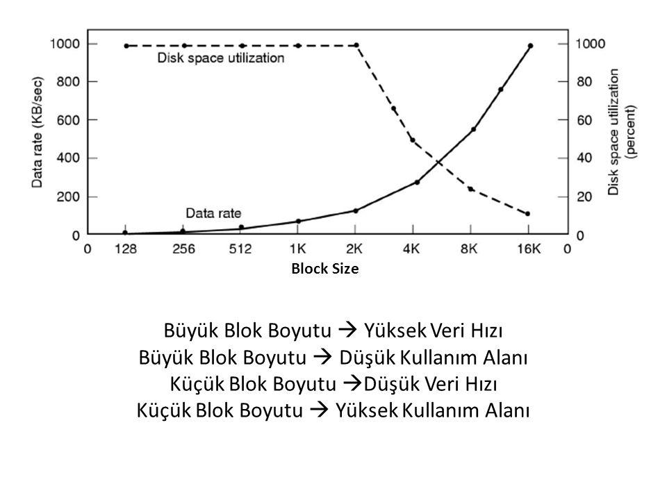 Büyük Blok Boyutu  Yüksek Veri Hızı