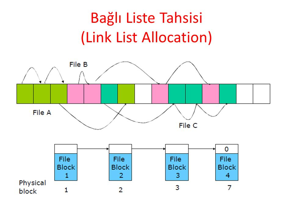 Bağlı Liste Tahsisi (Link List Allocation)