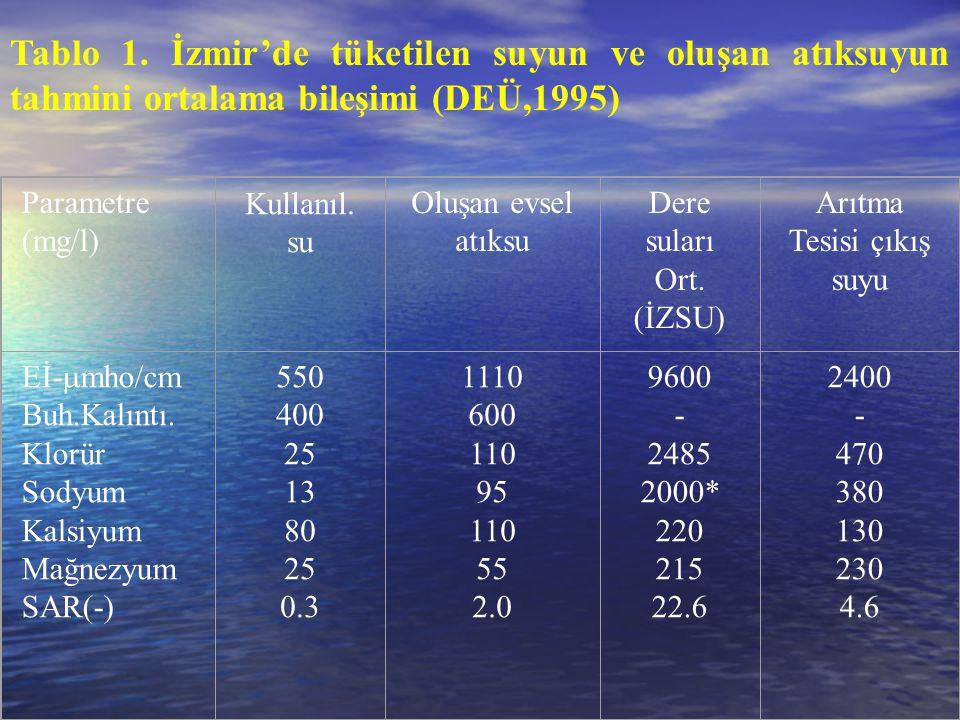 Tablo 1. İzmir'de tüketilen suyun ve oluşan atıksuyun tahmini ortalama bileşimi (DEÜ,1995)