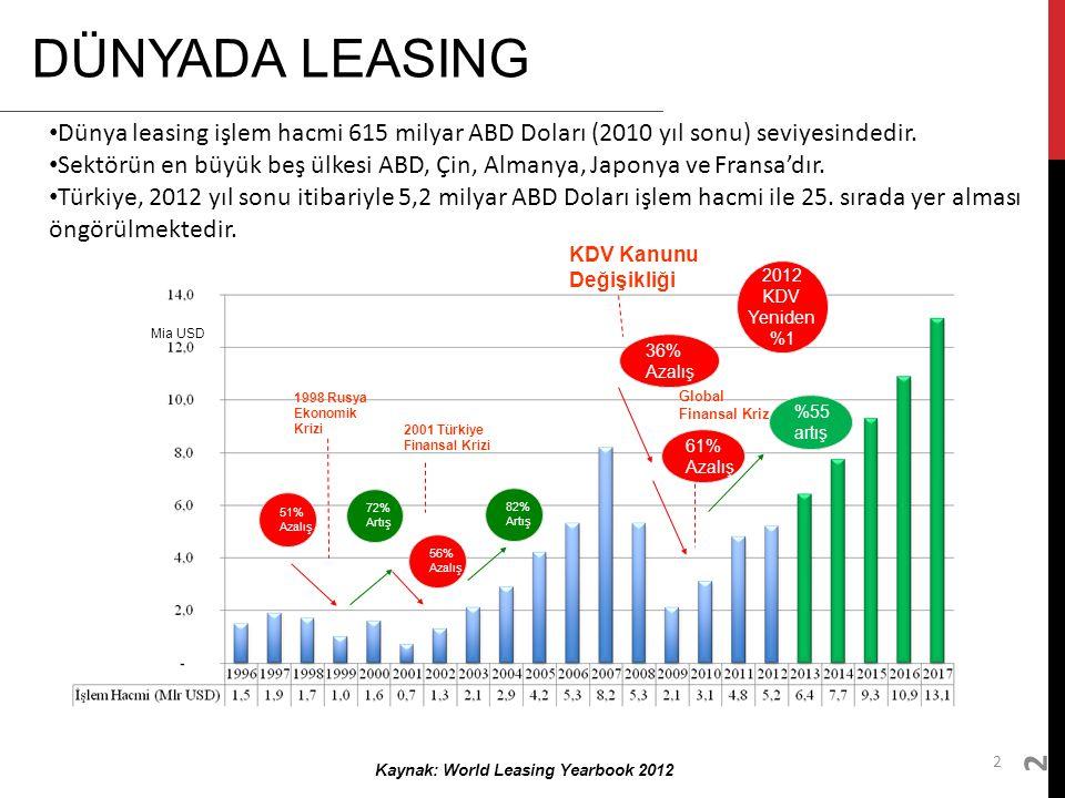 Leasing, ayrılmaz bir bankacılık ürünü olarak şubelerde vardır.