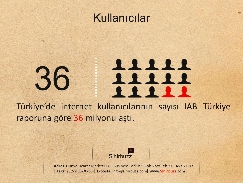Kullanıcılar 36. Türkiye'de internet kullanıcılarının sayısı IAB Türkiye raporuna göre 36 milyonu aştı.