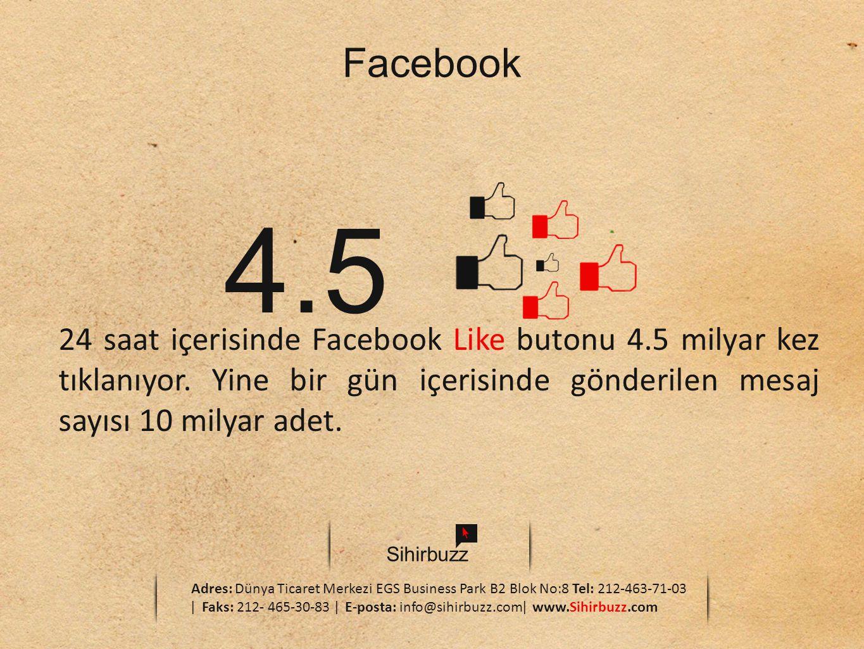 Facebook 4.5. 24 saat içerisinde Facebook Like butonu 4.5 milyar kez tıklanıyor. Yine bir gün içerisinde gönderilen mesaj sayısı 10 milyar adet.