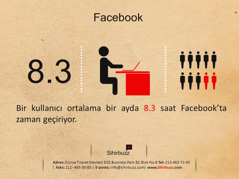 Facebook 8.3. Bir kullanıcı ortalama bir ayda 8.3 saat Facebook'ta zaman geçiriyor. Sihirbuzz.