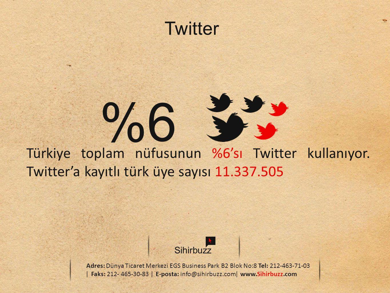Twitter %6. Türkiye toplam nüfusunun %6'sı Twitter kullanıyor. Twitter'a kayıtlı türk üye sayısı 11.337.505.