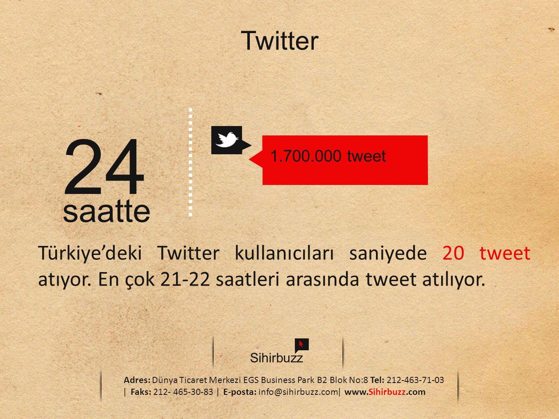 Twitter 24. 1.700.000 tweet. saatte. Türkiye'deki Twitter kullanıcıları saniyede 20 tweet atıyor. En çok 21-22 saatleri arasında tweet atılıyor.