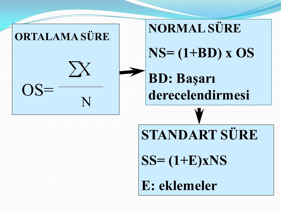 OS= NS= (1+BD) x OS BD: Başarı derecelendirmesi N STANDART SÜRE