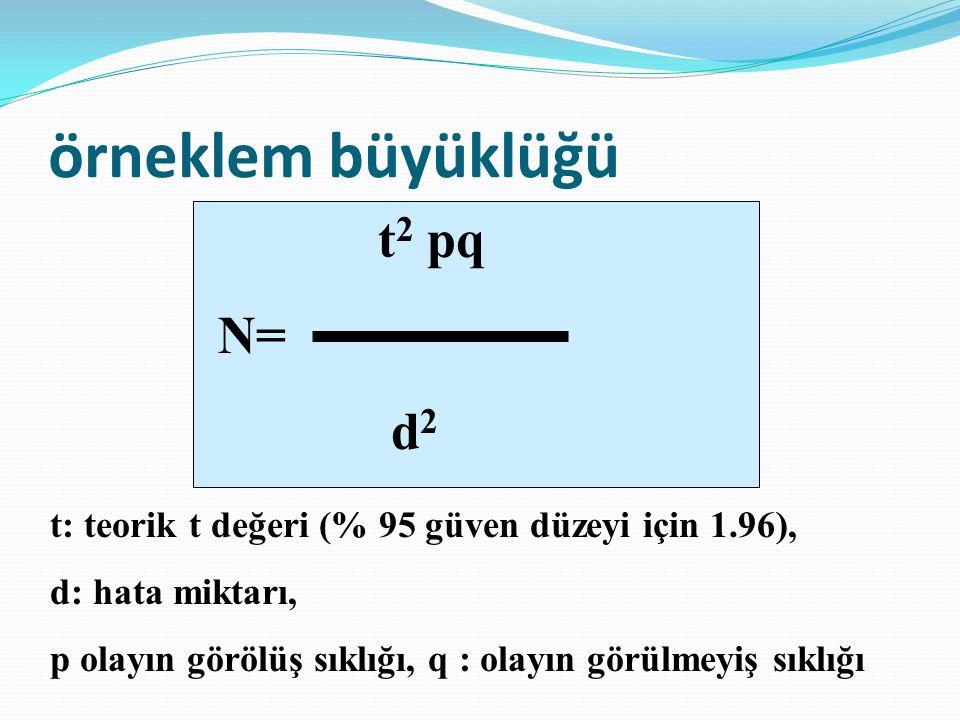örneklem büyüklüğü t2 pq N= d2