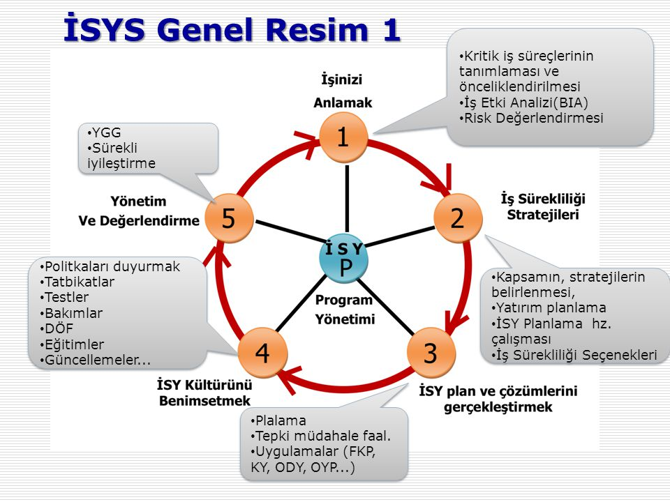 İSYS Genel Resim 1 Kritik iş süreçlerinin tanımlaması ve önceliklendirilmesi. İş Etki Analizi(BIA)